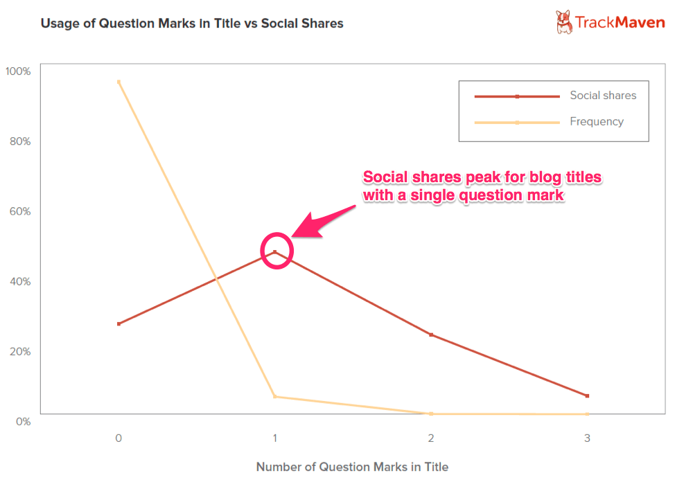 Effectiveness of Question Marks in Blog Titles_TrackMaven