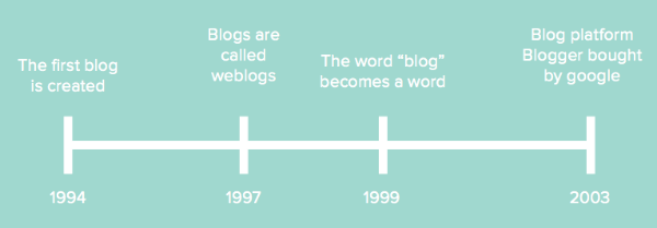 History of content marketing: Blog timeline