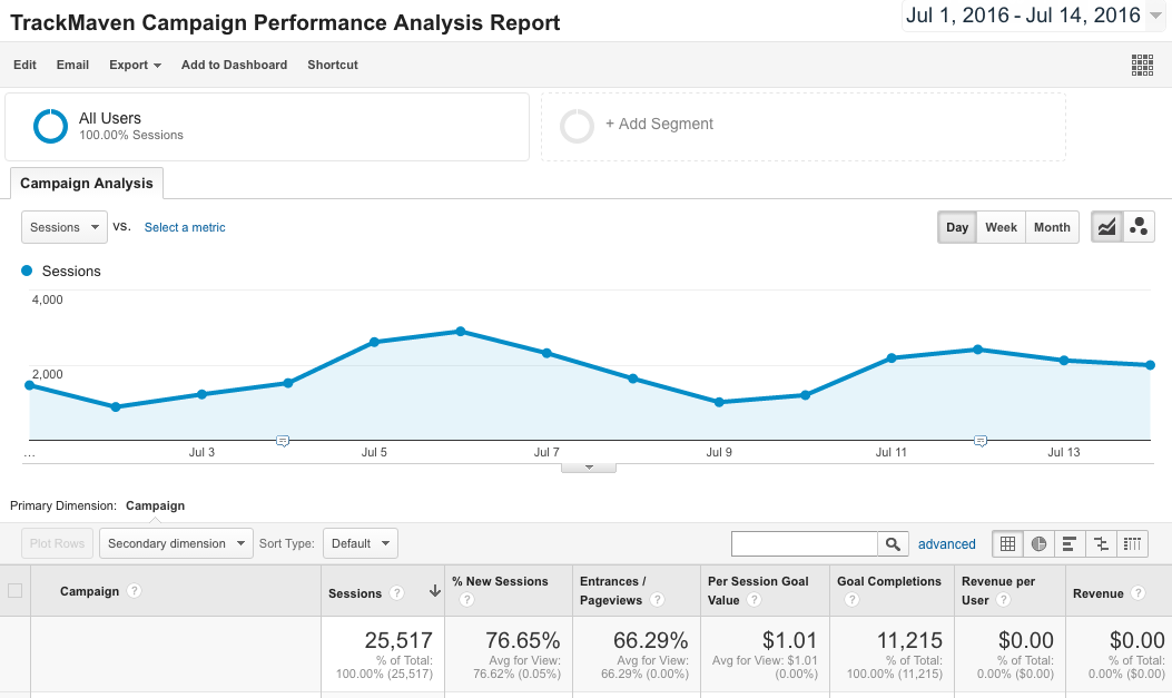 Google Analytics Report Template    Campaign Performance Analysis Report