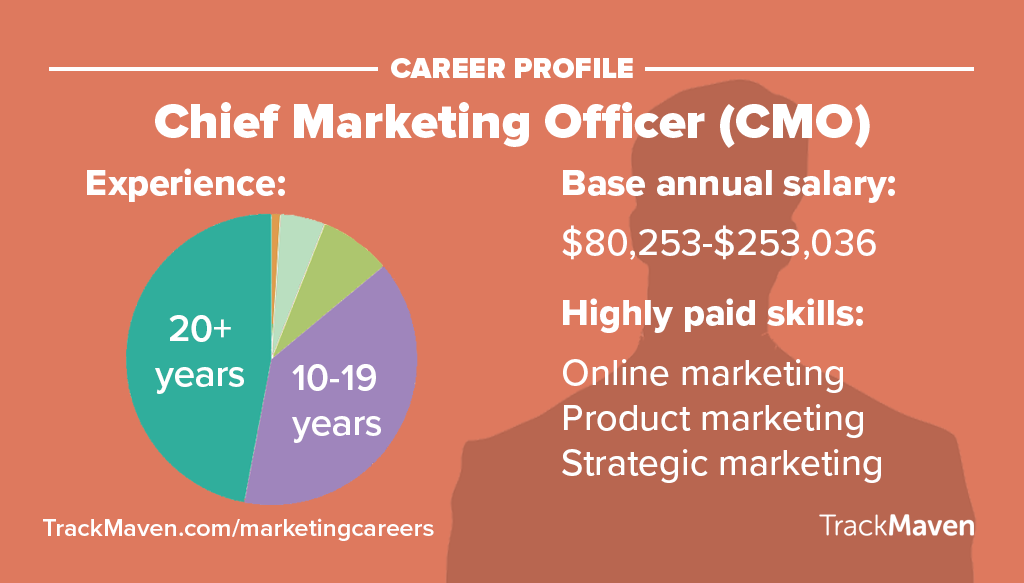 Marketing Jobs    CMO
