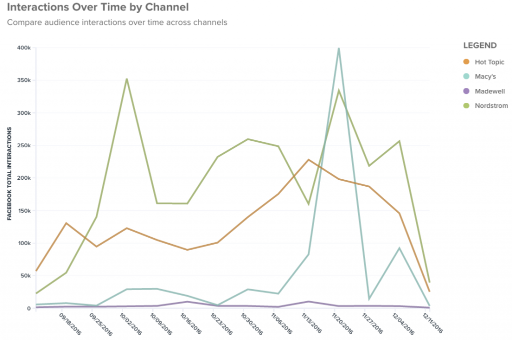 Track number of interactions versus your competitors to track engagement.