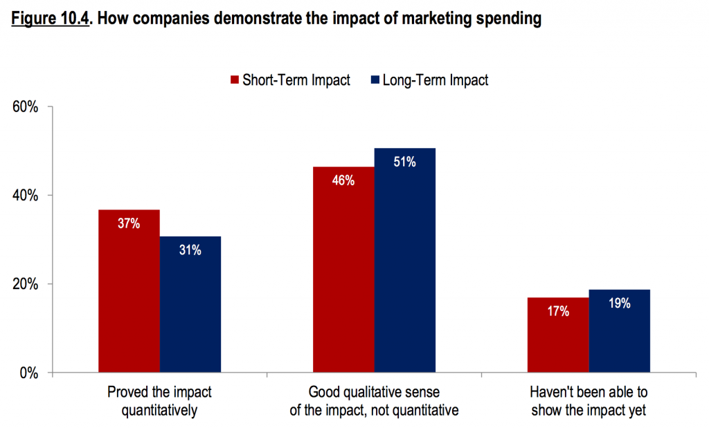 CMOs are unsure how to calculate ROI for marketing activities (The CMO Survey).